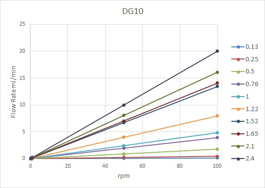 DG10 VS rpm