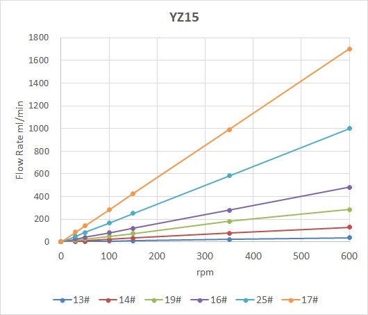 YZ15 Flow Rate vs rpm